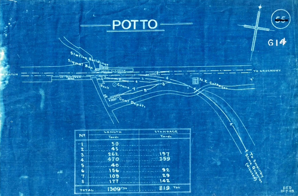 Potto Station - Track Plan 1909